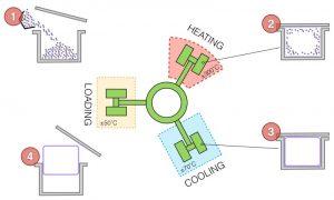 متداولترین روش تولید مخازن پلی اتیلن در جهان